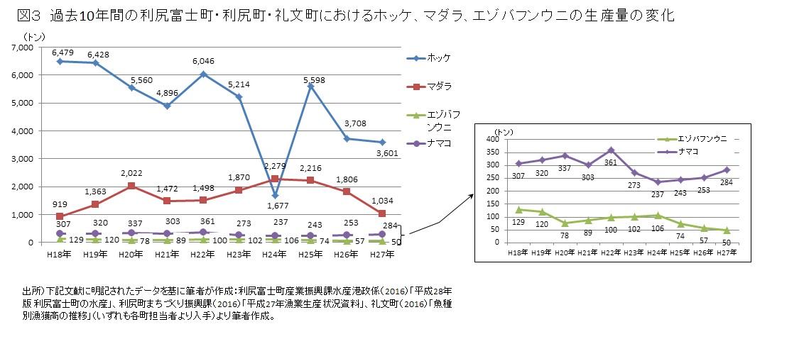 SPACE NIRA_児矢野マリ先生_図にした表2_図3
