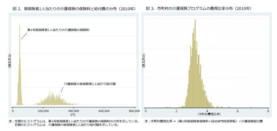 Hayashi-jp Fig 2,3
