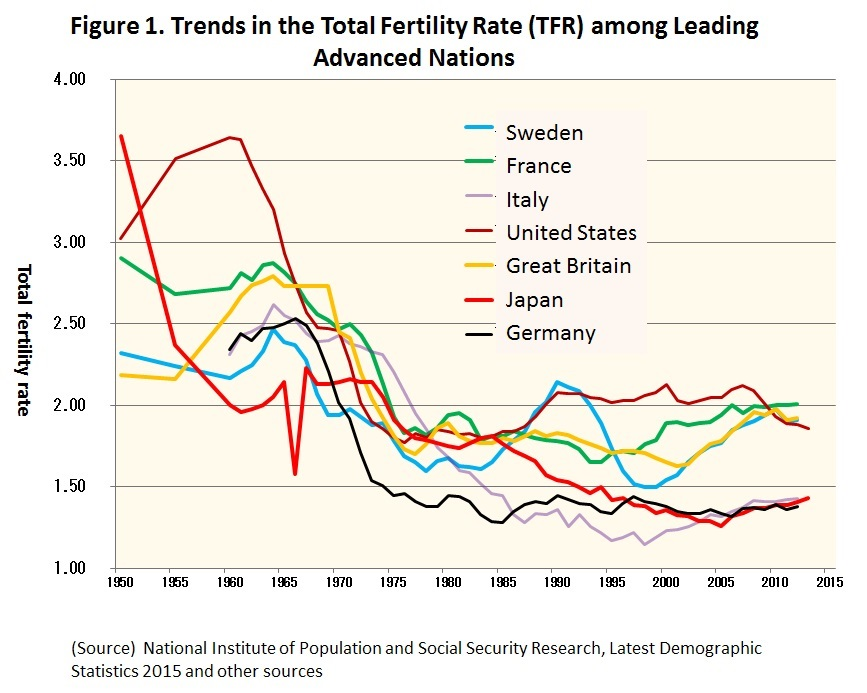 Image result for below population replacement levels