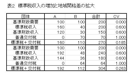 kobayashi table2