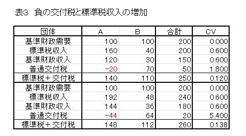 kobayashi table3